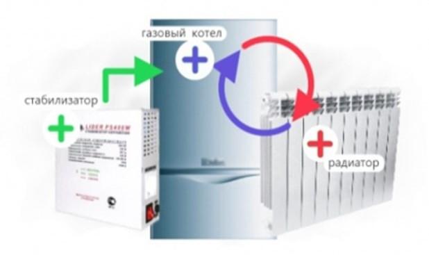 Выбор и расчет мощности стабилизатора напряжения для газового котла