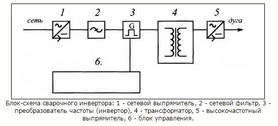 стабилизатор напряжения для сварочного аппарата 1