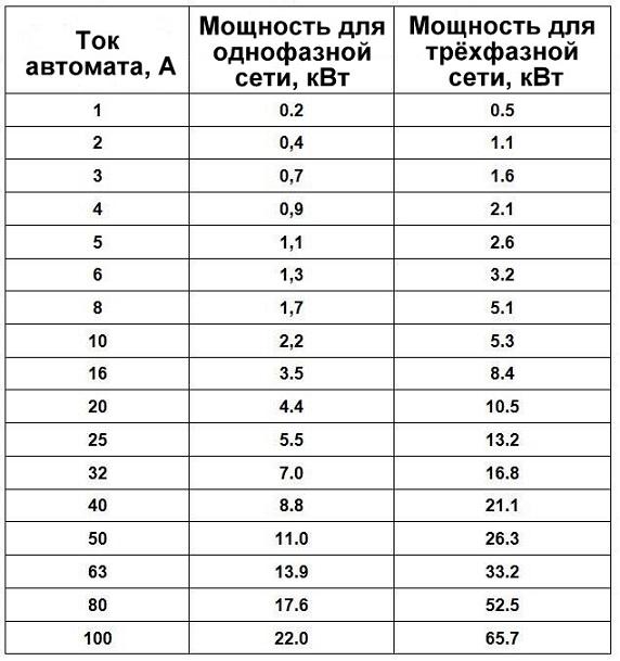 Как рассчитать мощность стабилизатора напряжения для дома