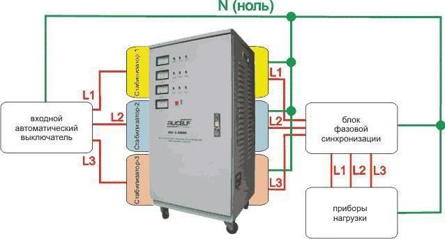 Стабилизатор напряжения 380 В 50 кВт